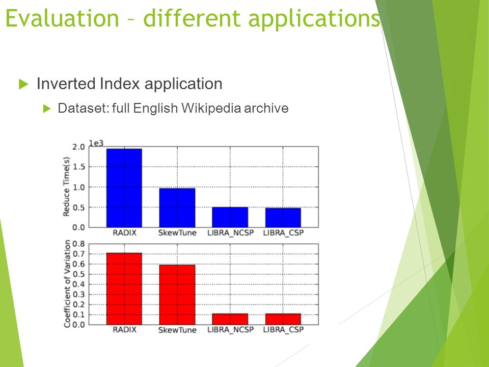 Evaluation – different applications