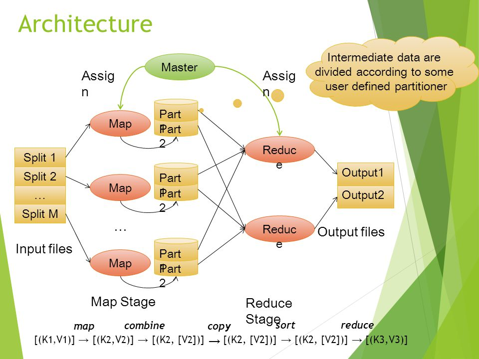 Architecture Assign Assign … Output files Input files Map Stage