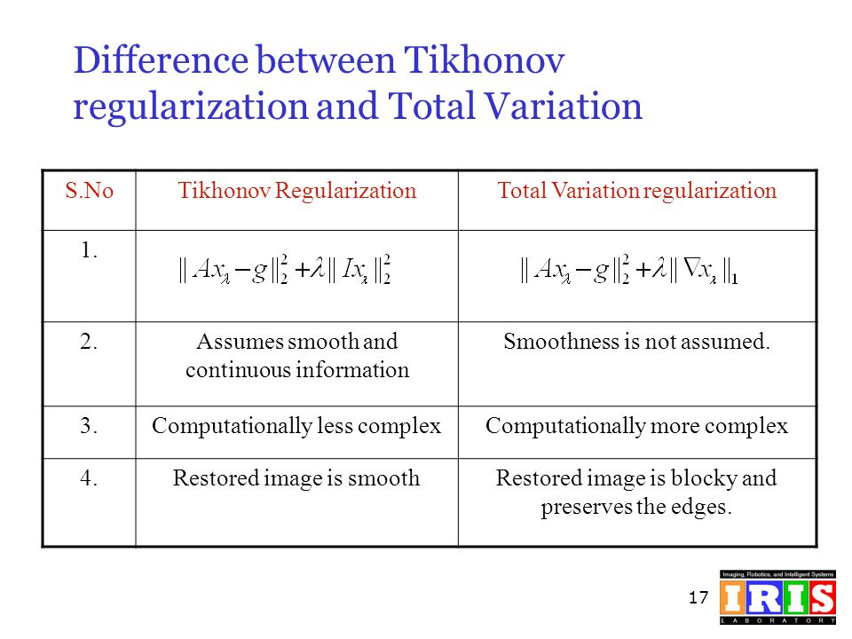 Difference between Tikhonov regularization and Total Variation
