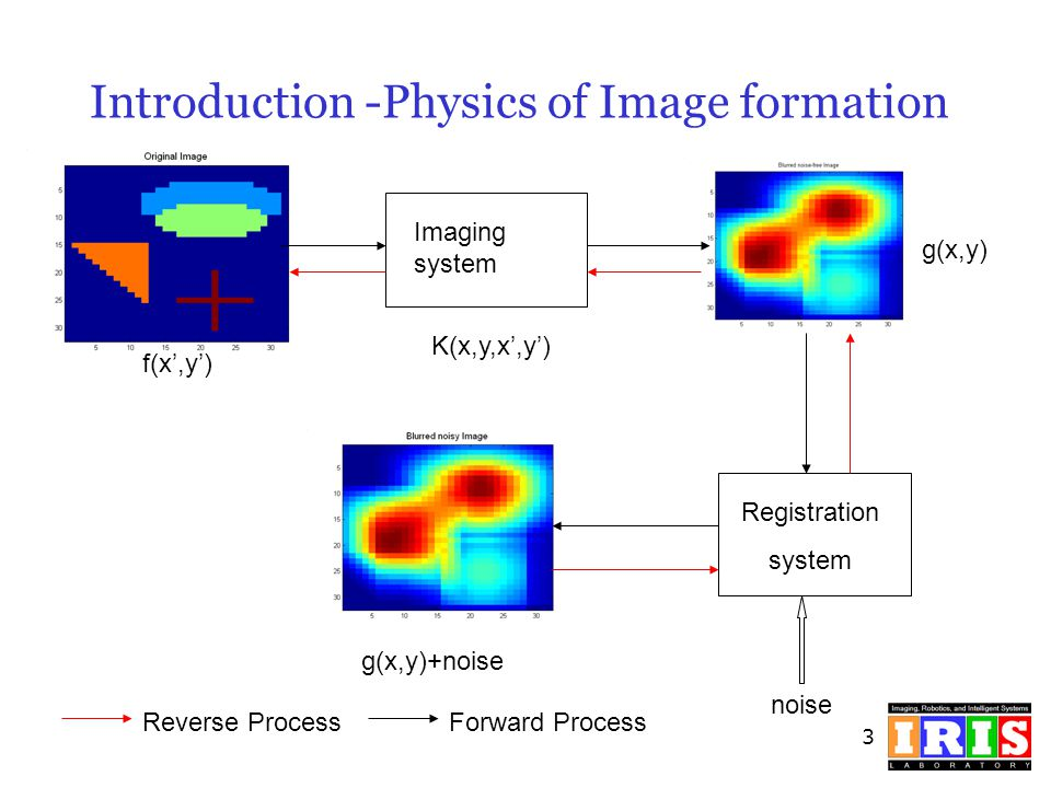 Introduction -Physics of Image formation
