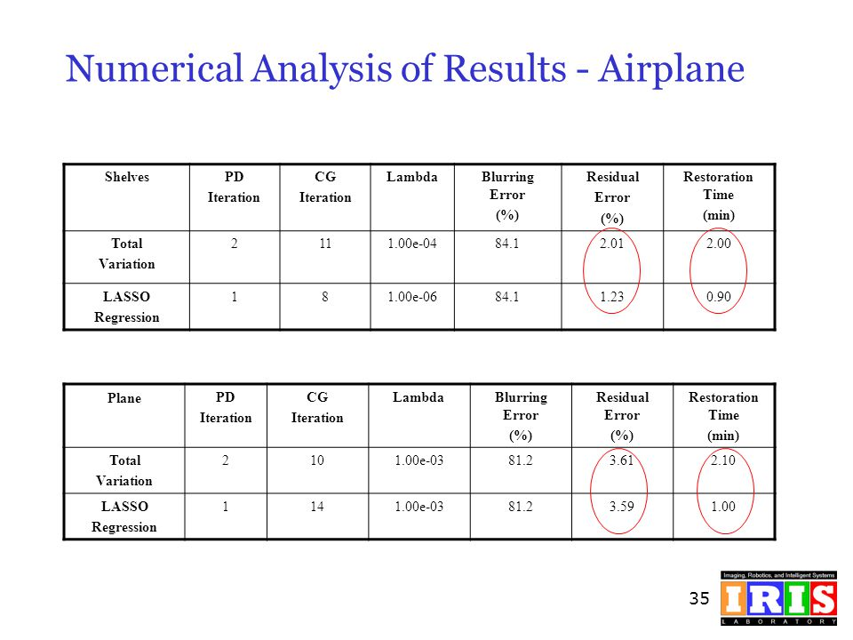 Numerical Analysis of Results - Airplane