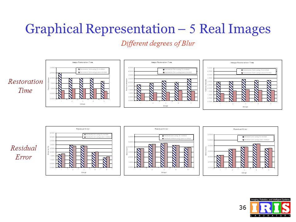 Graphical Representation – 5 Real Images