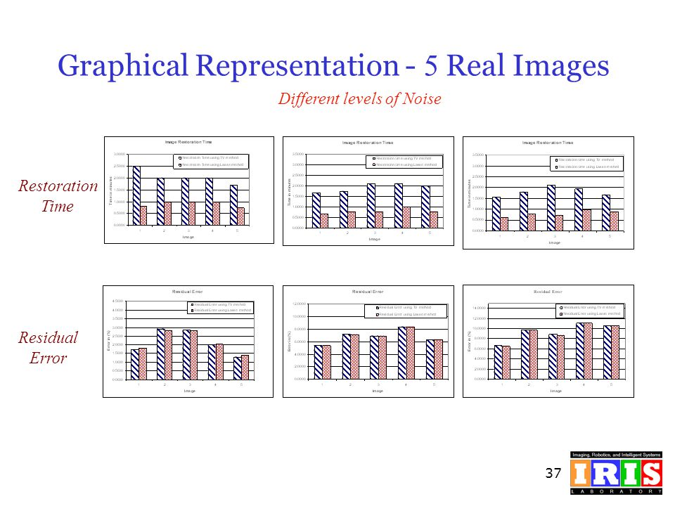 Graphical Representation - 5 Real Images