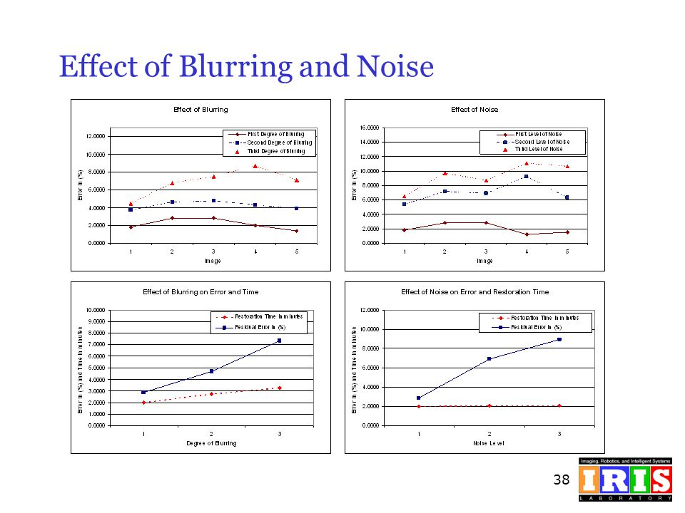 Effect of Blurring and Noise