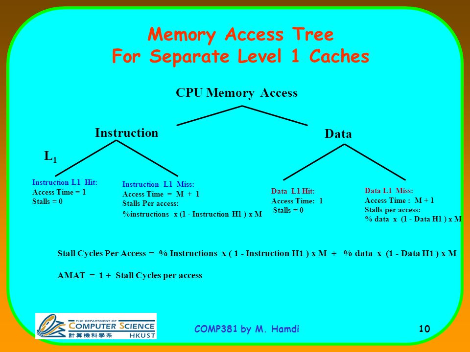 Memory Access Tree For Separate Level 1 Caches