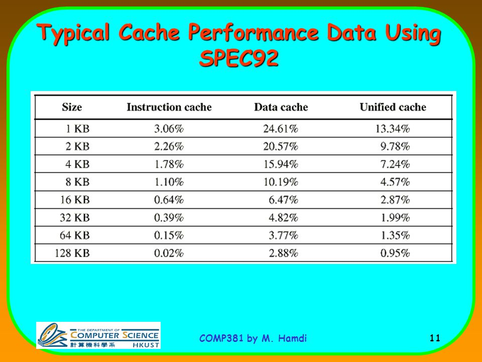 Typical Cache Performance Data Using SPEC92