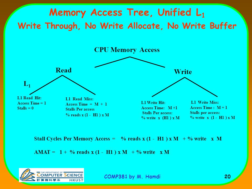 Memory Access Tree, Unified L1 Write Through, No Write Allocate, No Write Buffer