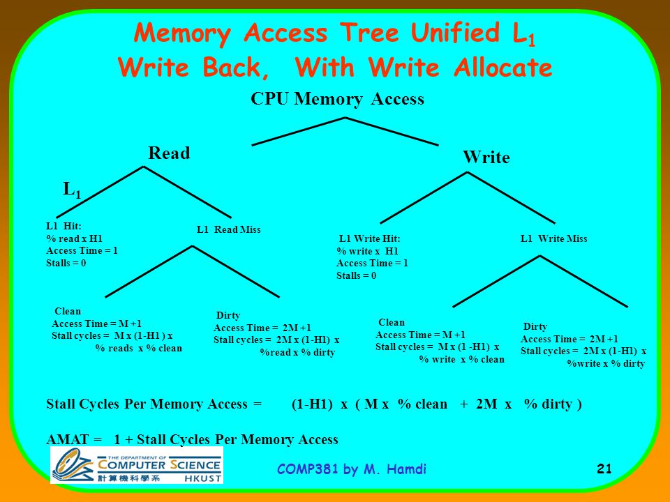 Memory Access Tree Unified L1 Write Back, With Write Allocate