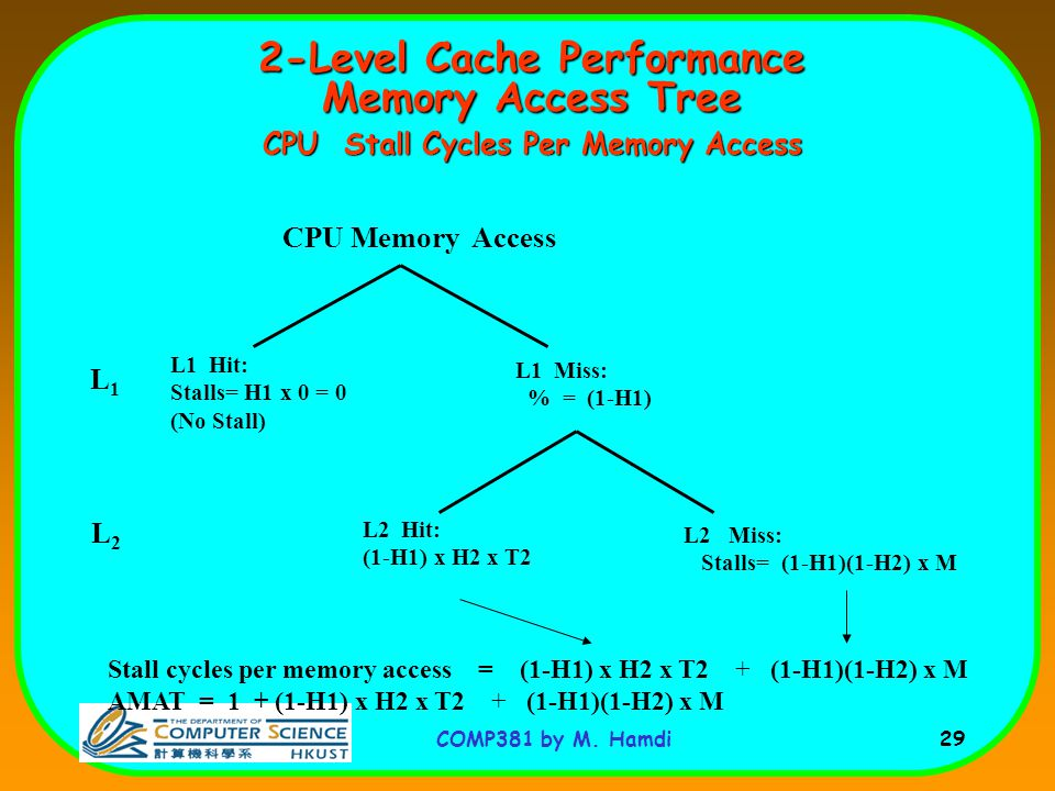 2-Level Cache Performance Memory Access Tree CPU Stall Cycles Per Memory Access