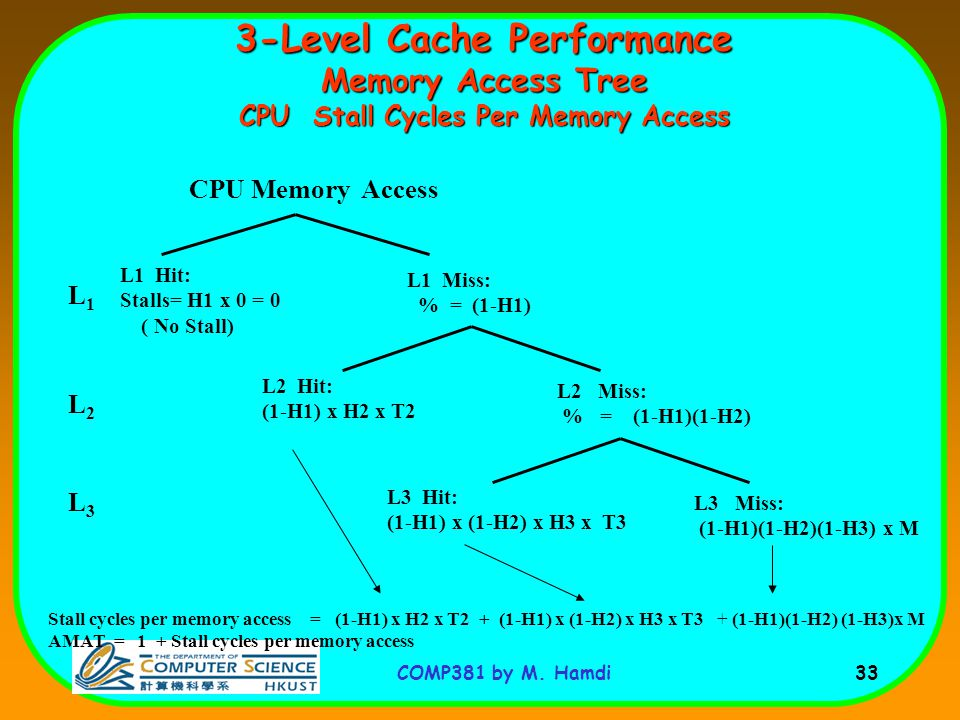 3-Level Cache Performance Memory Access Tree CPU Stall Cycles Per Memory Access