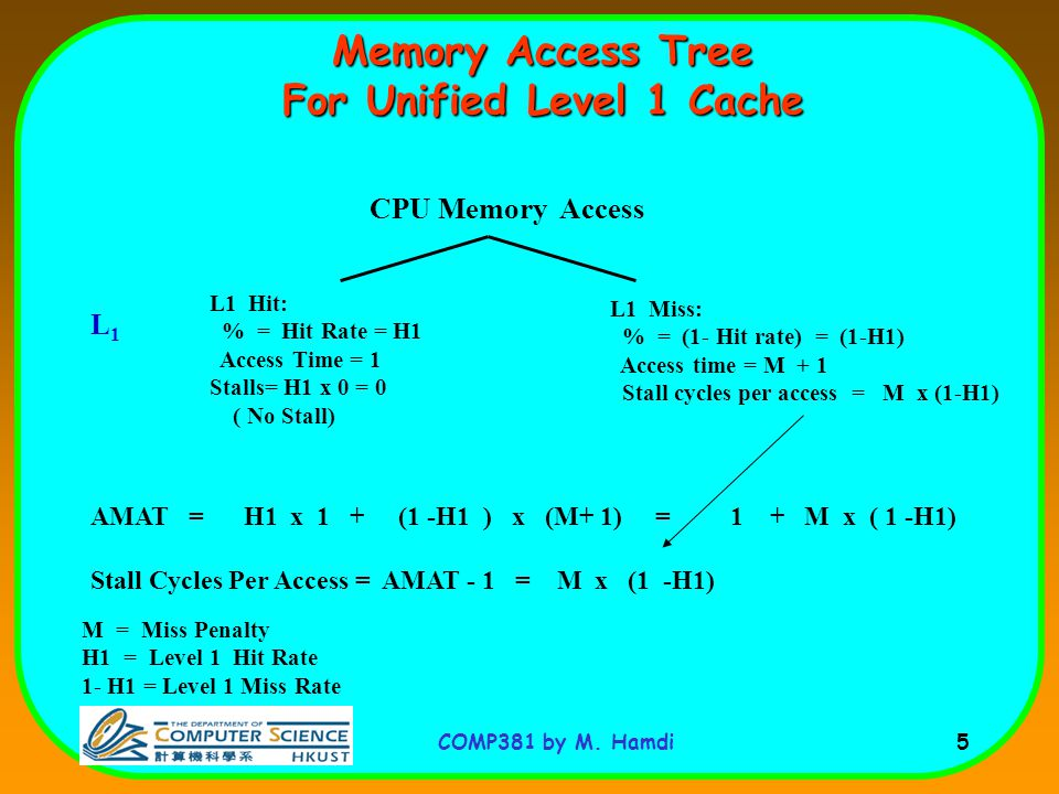 Memory Access Tree For Unified Level 1 Cache