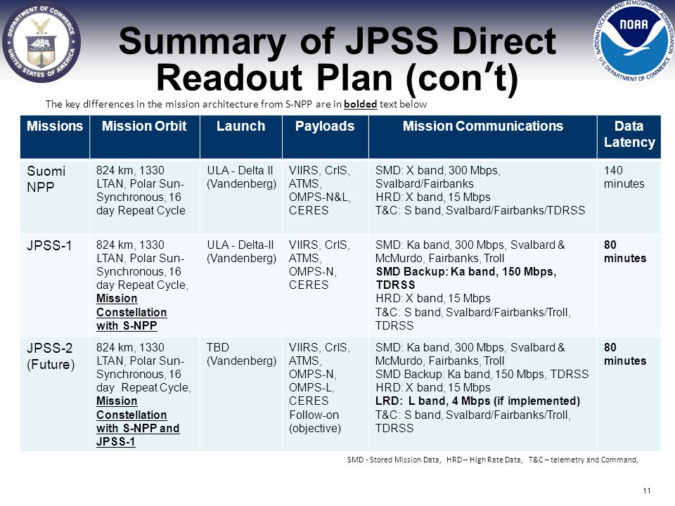 Summary of JPSS Direct Readout Plan (con't)