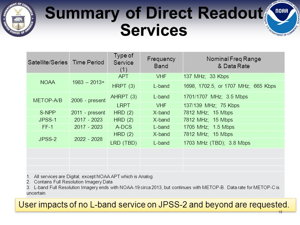 Summary of Direct Readout Services
