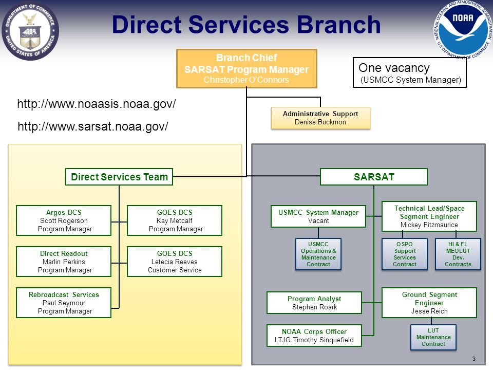 Direct Services Branch