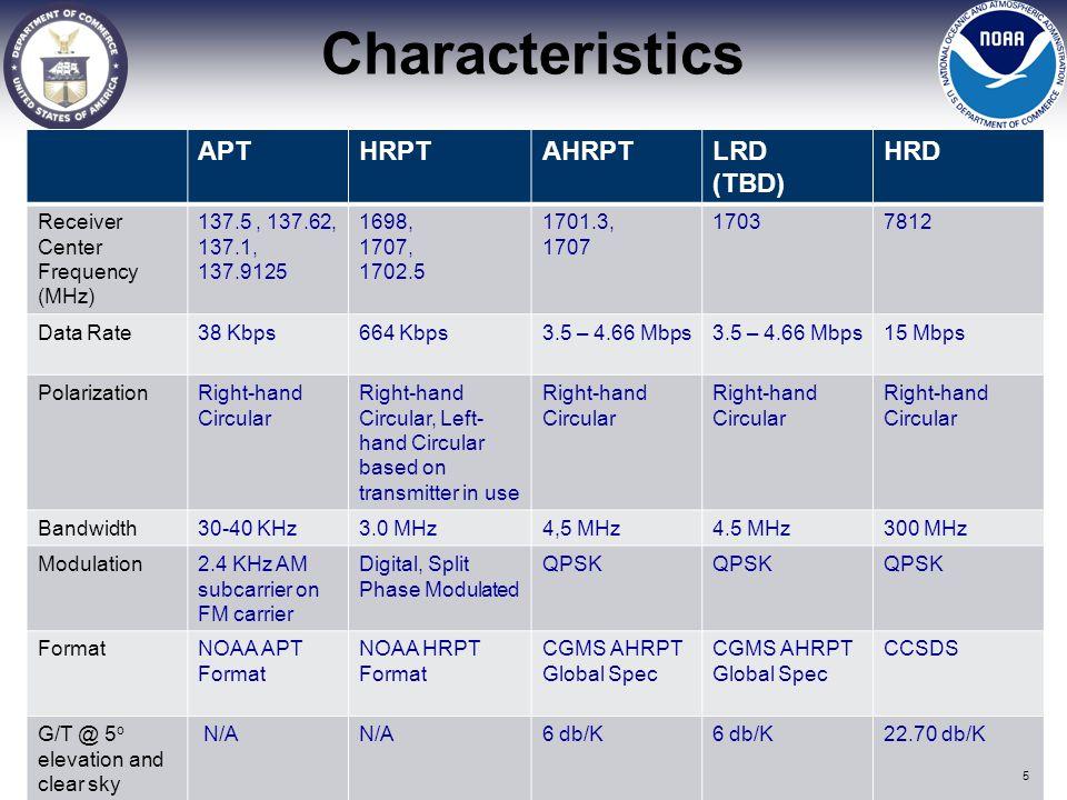 Characteristics APT HRPT AHRPT LRD (TBD) HRD