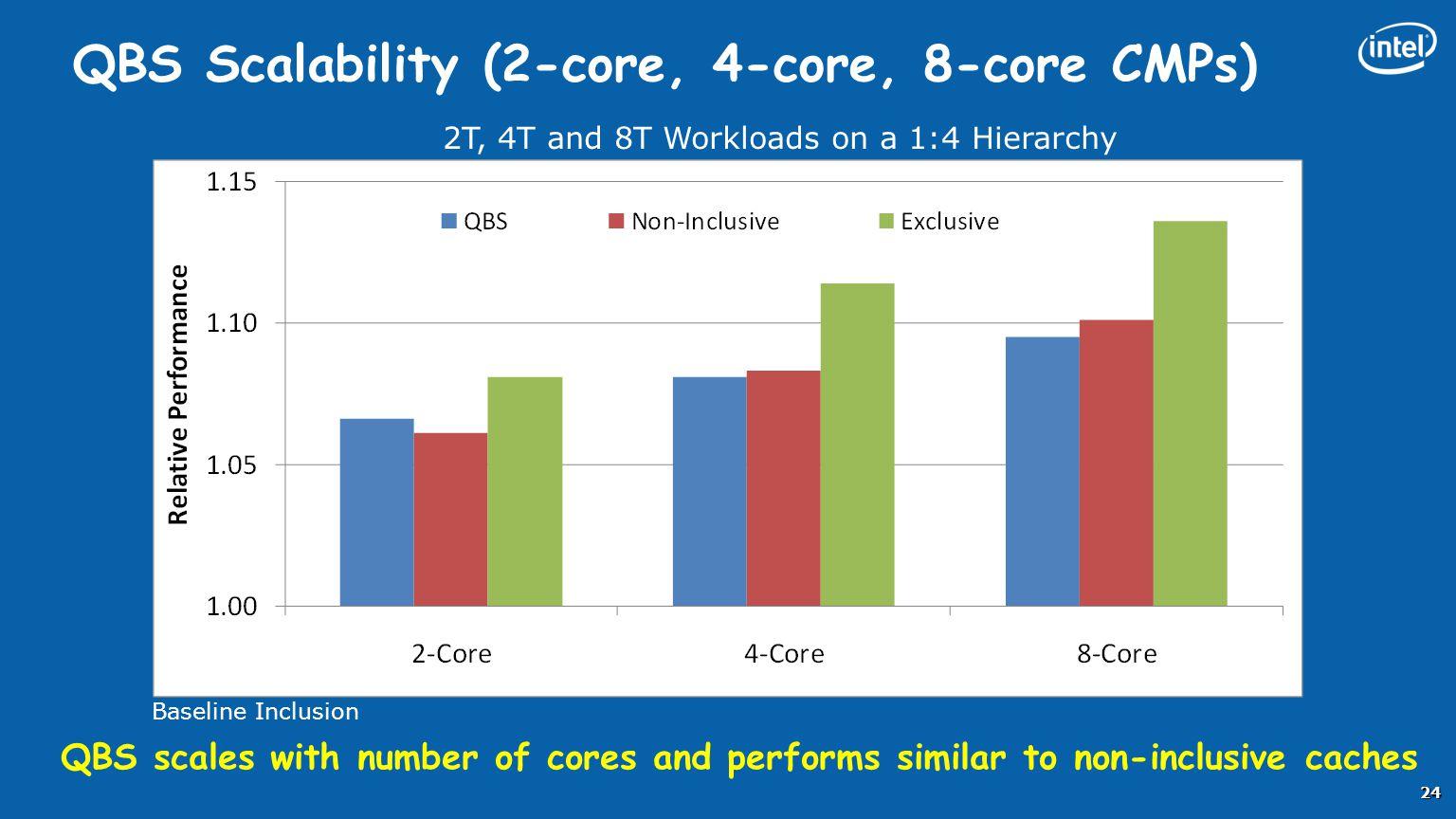 QBS Scalability (2-core, 4-core, 8-core CMPs)