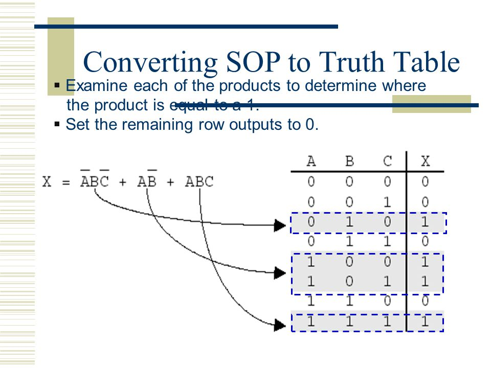 Converting SOP to Truth Table