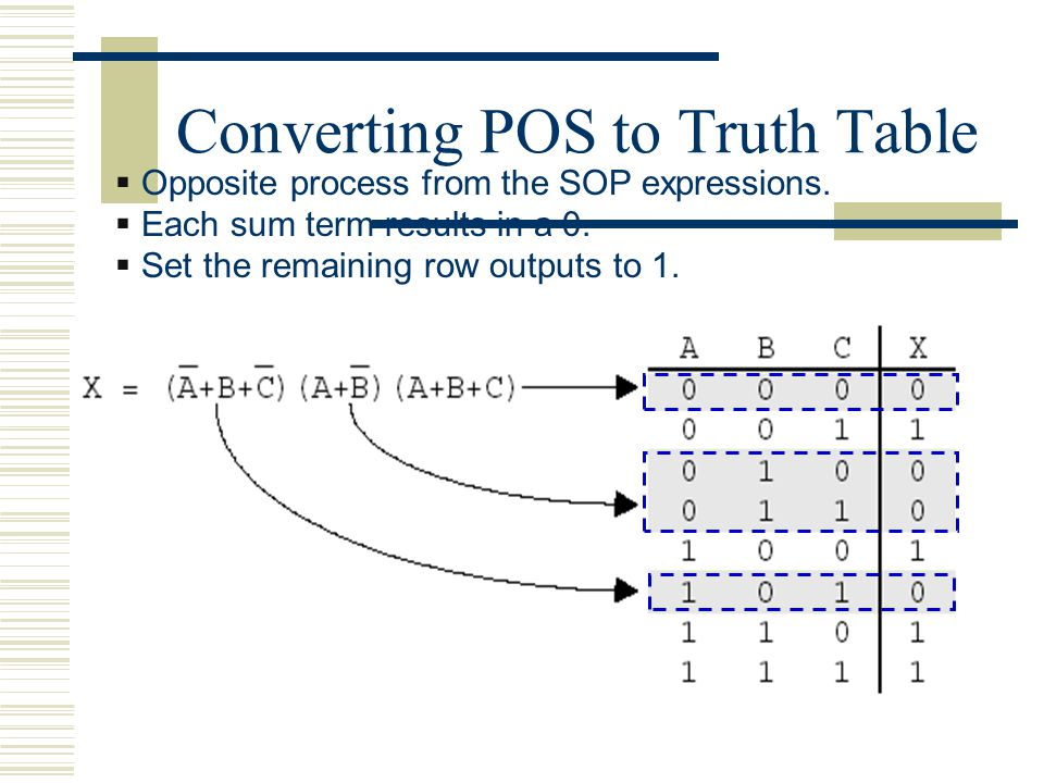 Converting POS to Truth Table