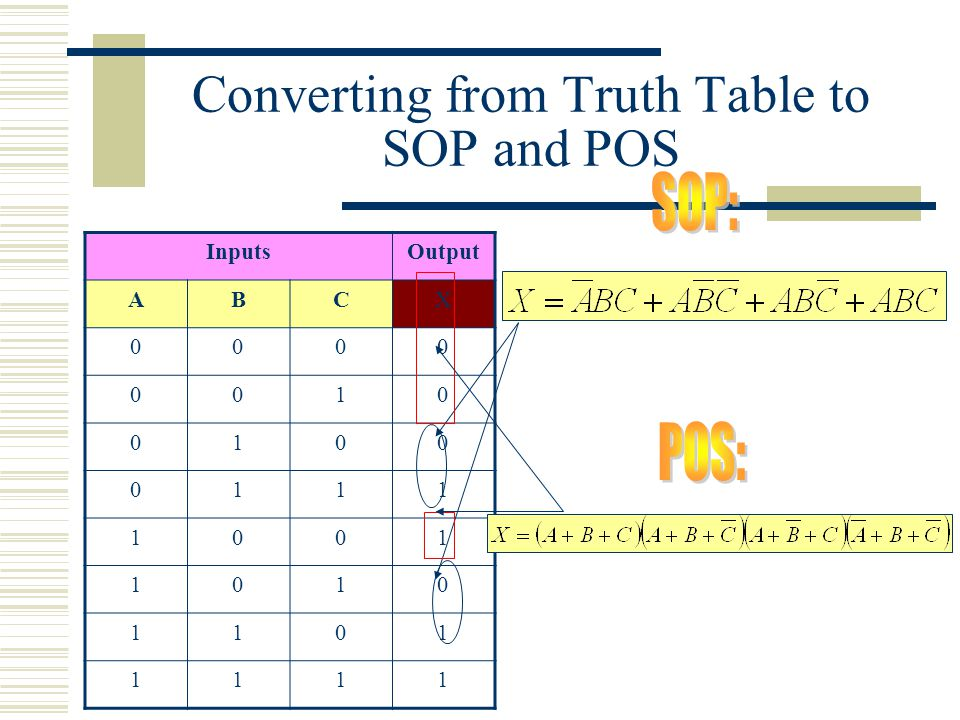 Converting from Truth Table to SOP and POS