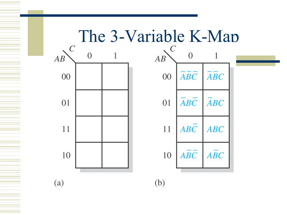 The 3-Variable K-Map