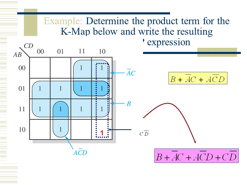 Example: Determine the product term for the K-Map below and write the resulting minimum SOP expression