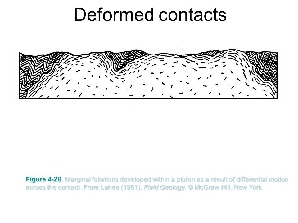 Deformed contacts