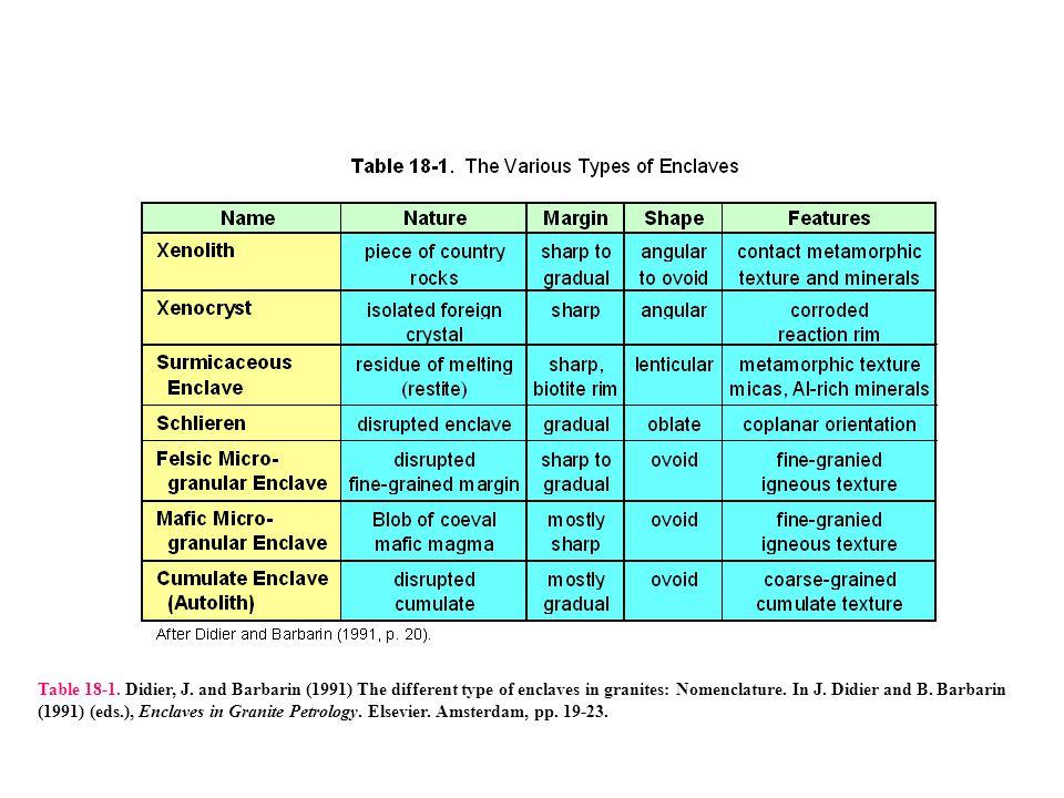 Table 18-1. Didier, J.