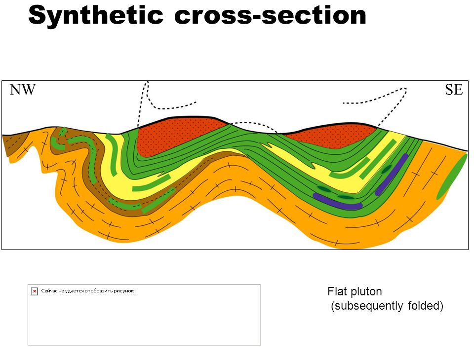 Synthetic cross-section
