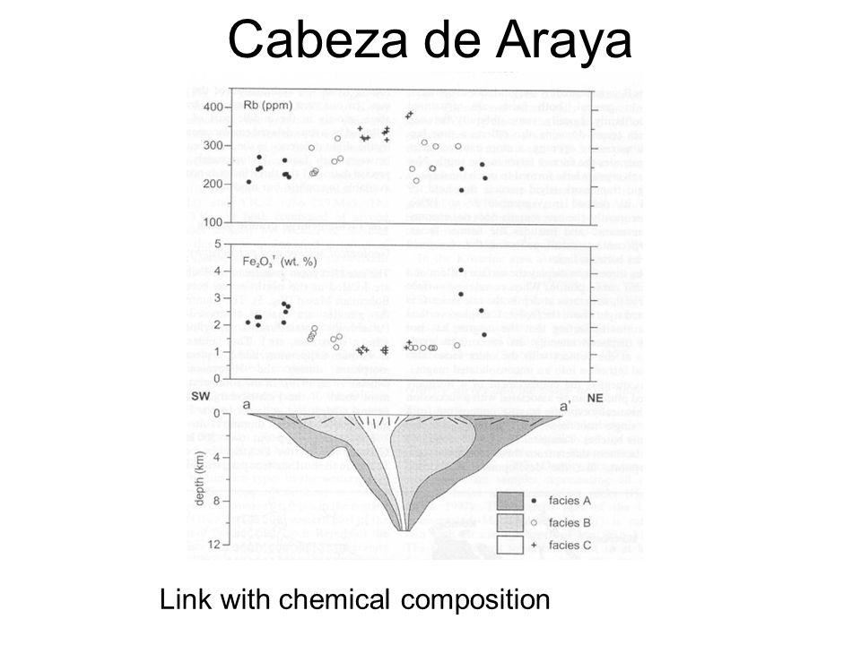 Cabeza de Araya Link with chemical composition