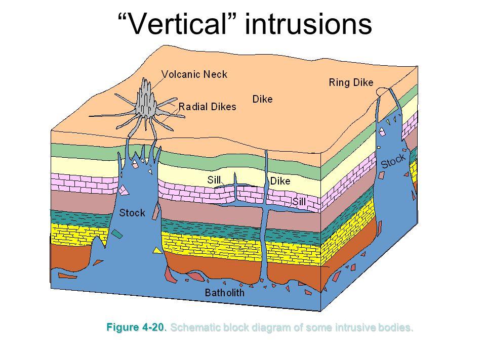 Vertical intrusions
