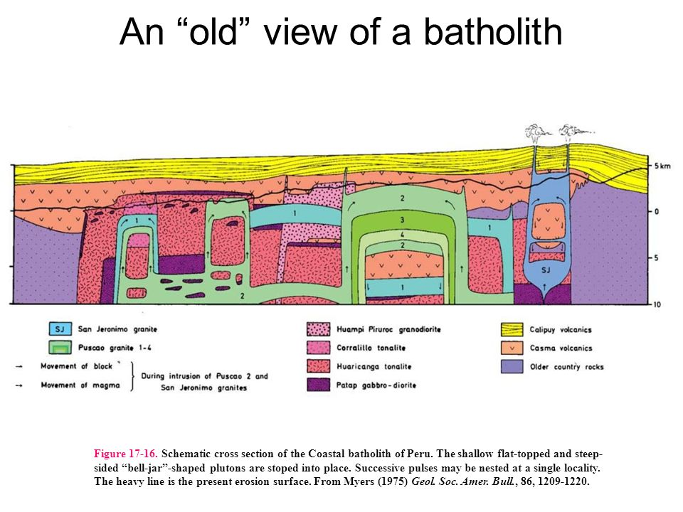 An old view of a batholith