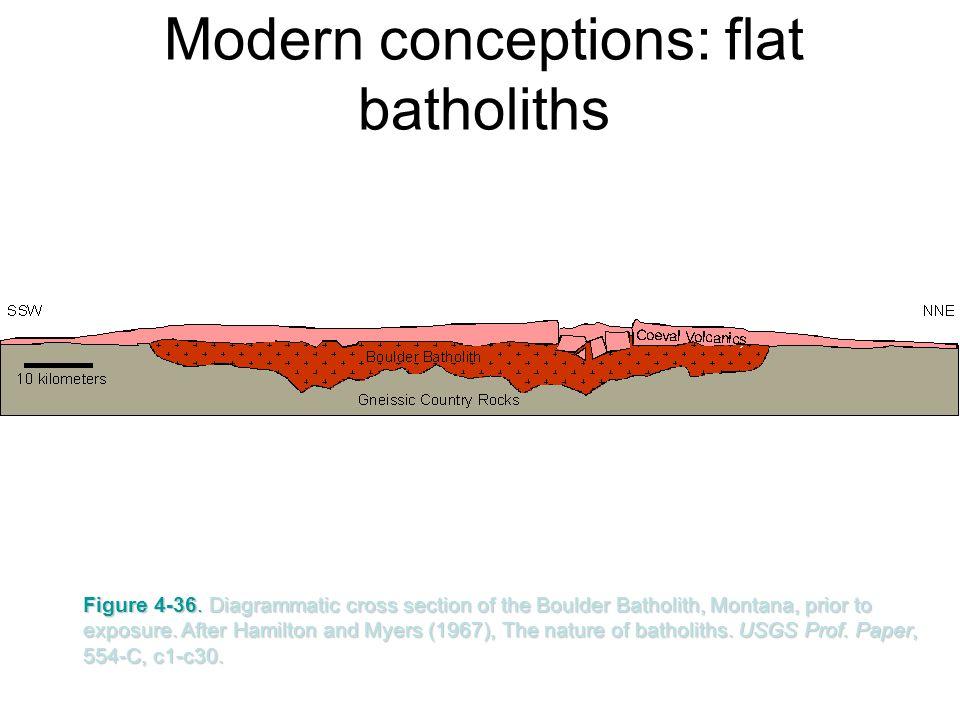 Modern conceptions: flat batholiths
