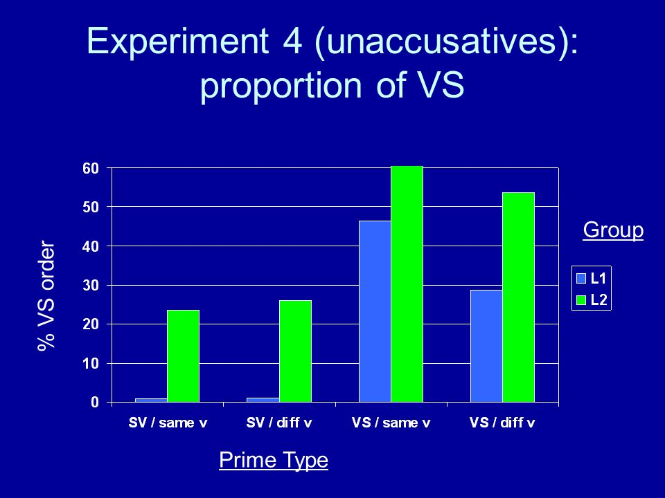 Experiment 4 (unaccusatives): proportion of VS