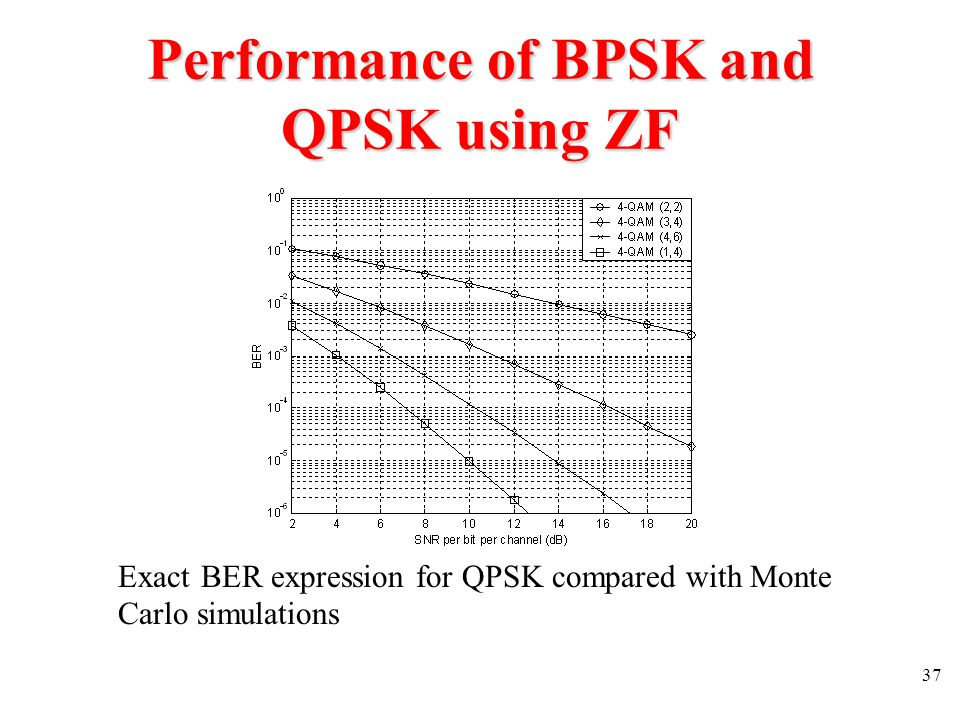 Performance of BPSK and QPSK using ZF