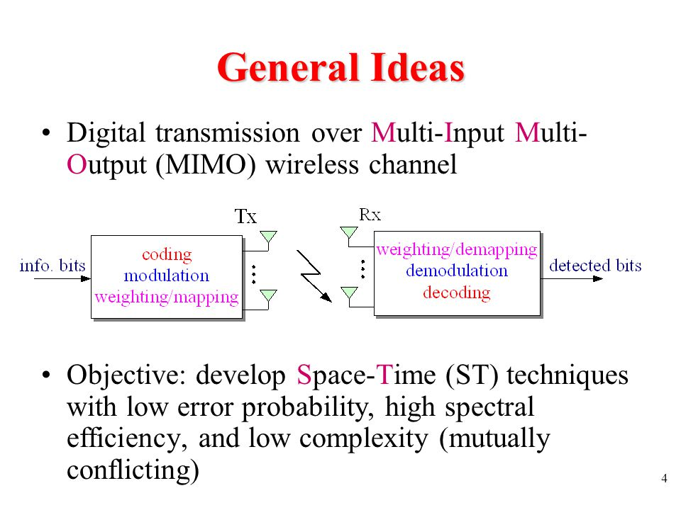 General Ideas Digital transmission over Multi-Input Multi-Output (MIMO) wireless channel.