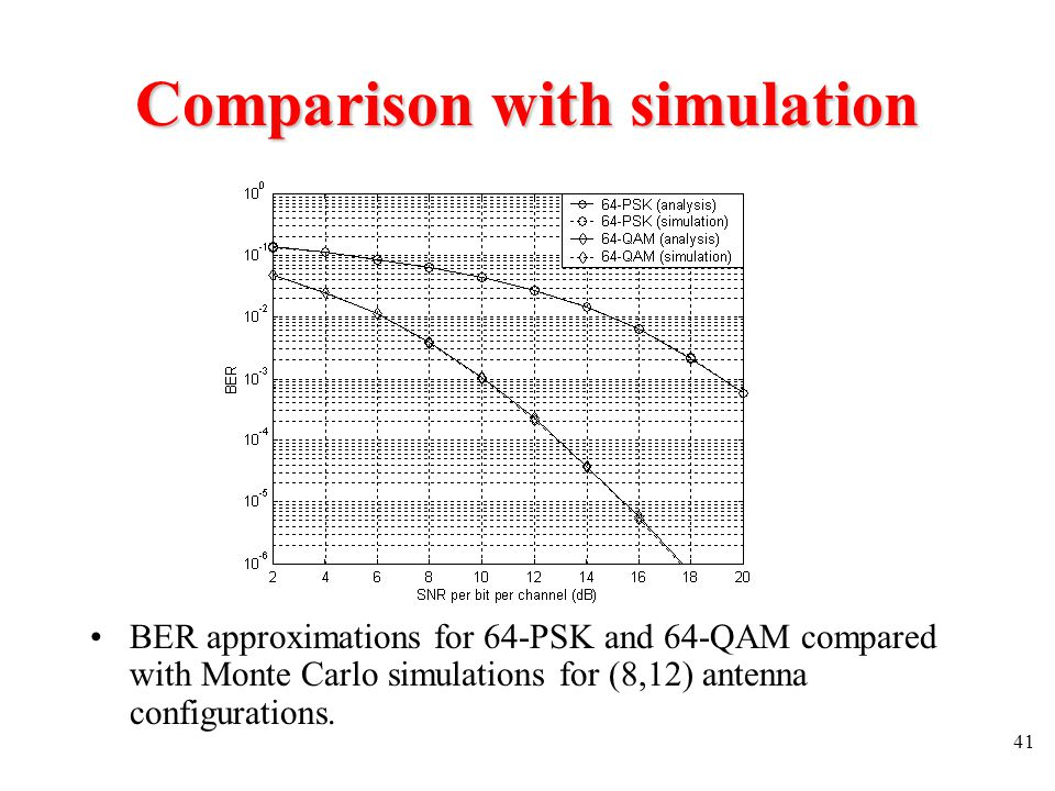 Comparison with simulation