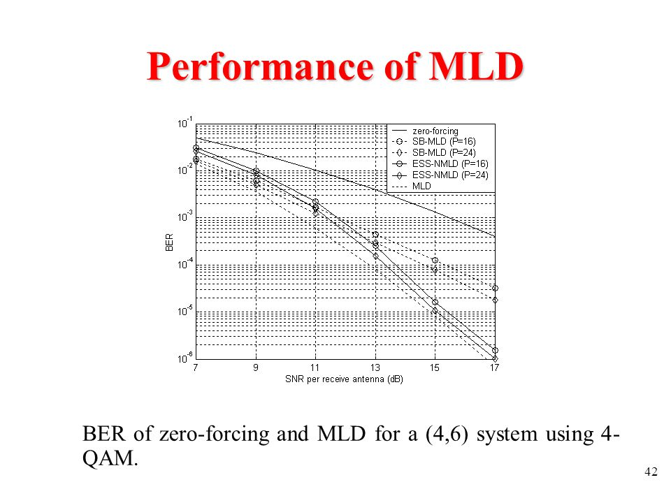 Performance of MLD BER of zero-forcing and MLD for a (4,6) system using 4-QAM.