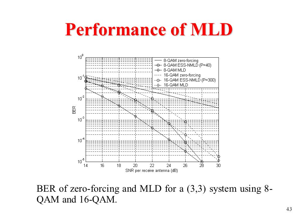 Performance of MLD BER of zero-forcing and MLD for a (3,3) system using 8-QAM and 16-QAM.