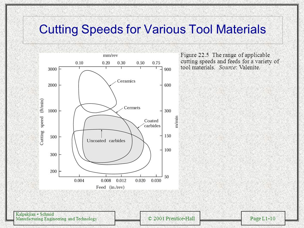 Cutting Speeds for Various Tool Materials