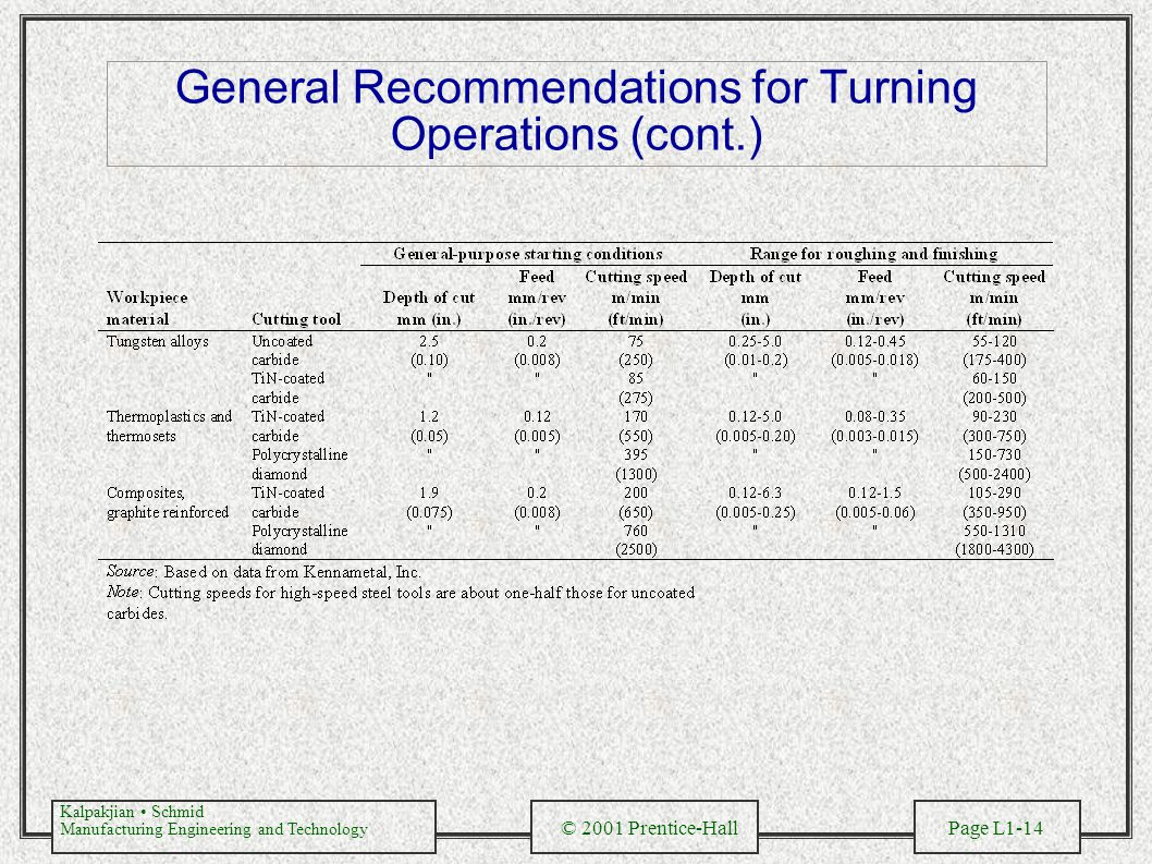 General Recommendations for Turning Operations (cont.)