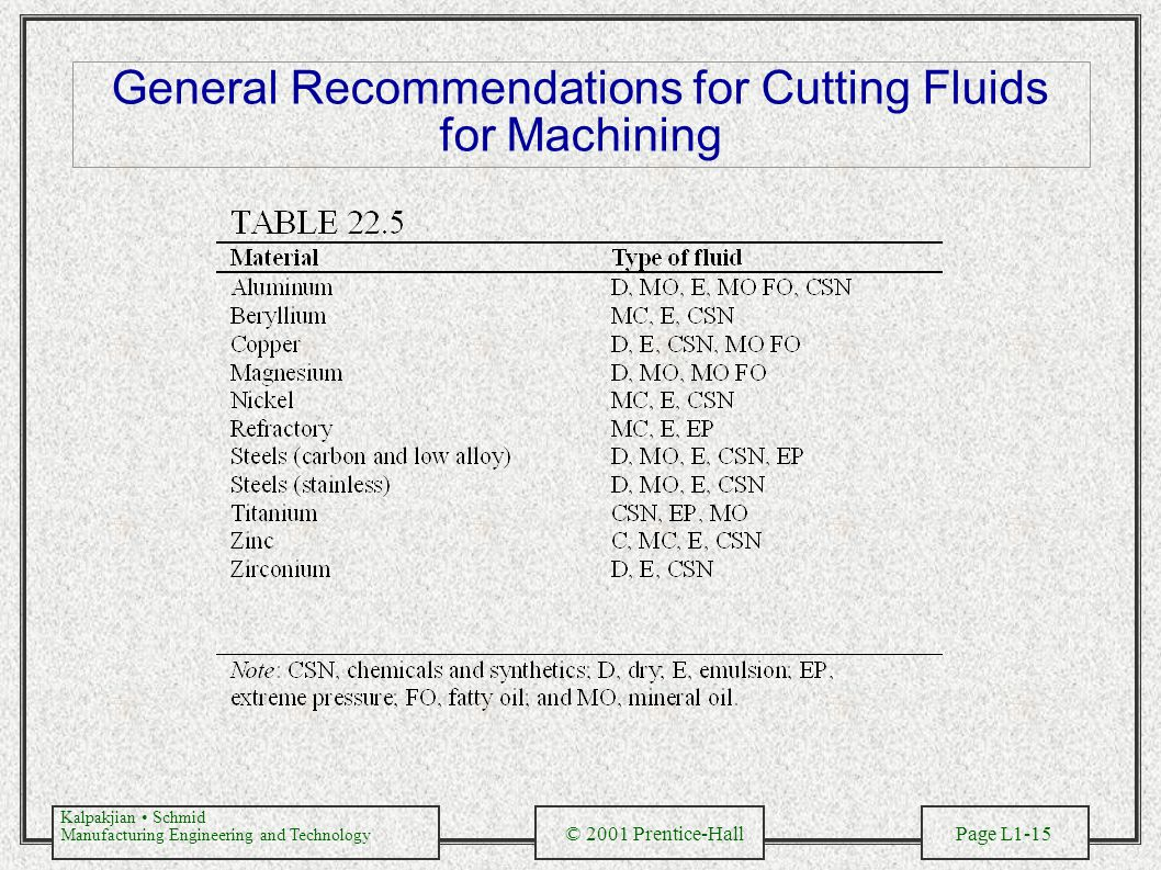 General Recommendations for Cutting Fluids for Machining