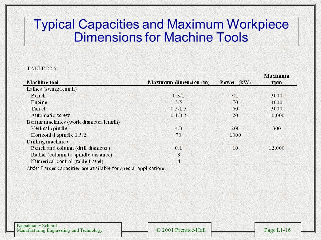Typical Capacities and Maximum Workpiece Dimensions for Machine Tools