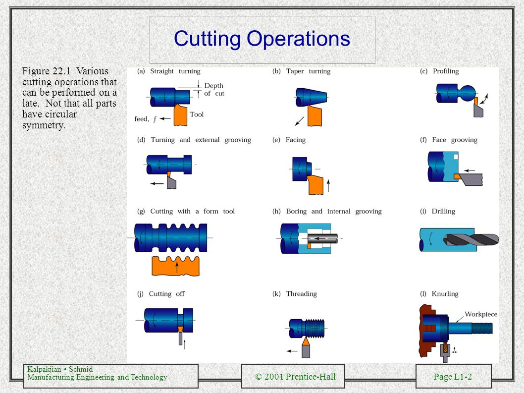 Cutting Operations Figure 22.1 Various cutting operations that can be performed on a late.