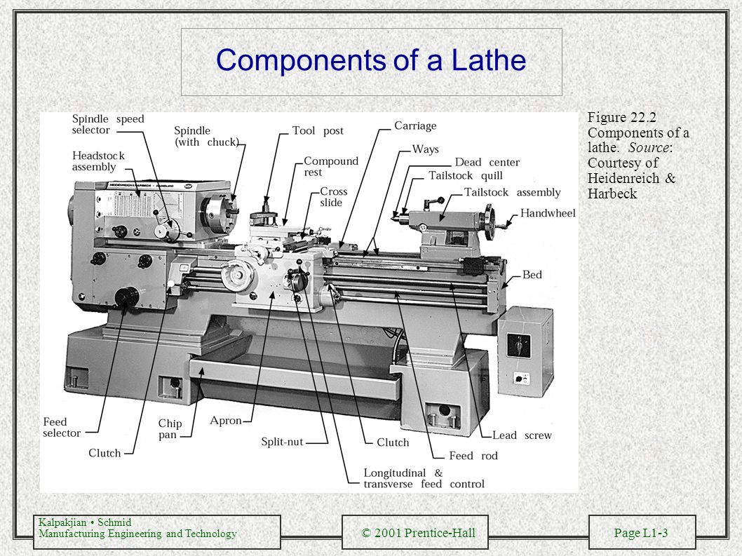 Components of a Lathe Figure 22.2 Components of a lathe.