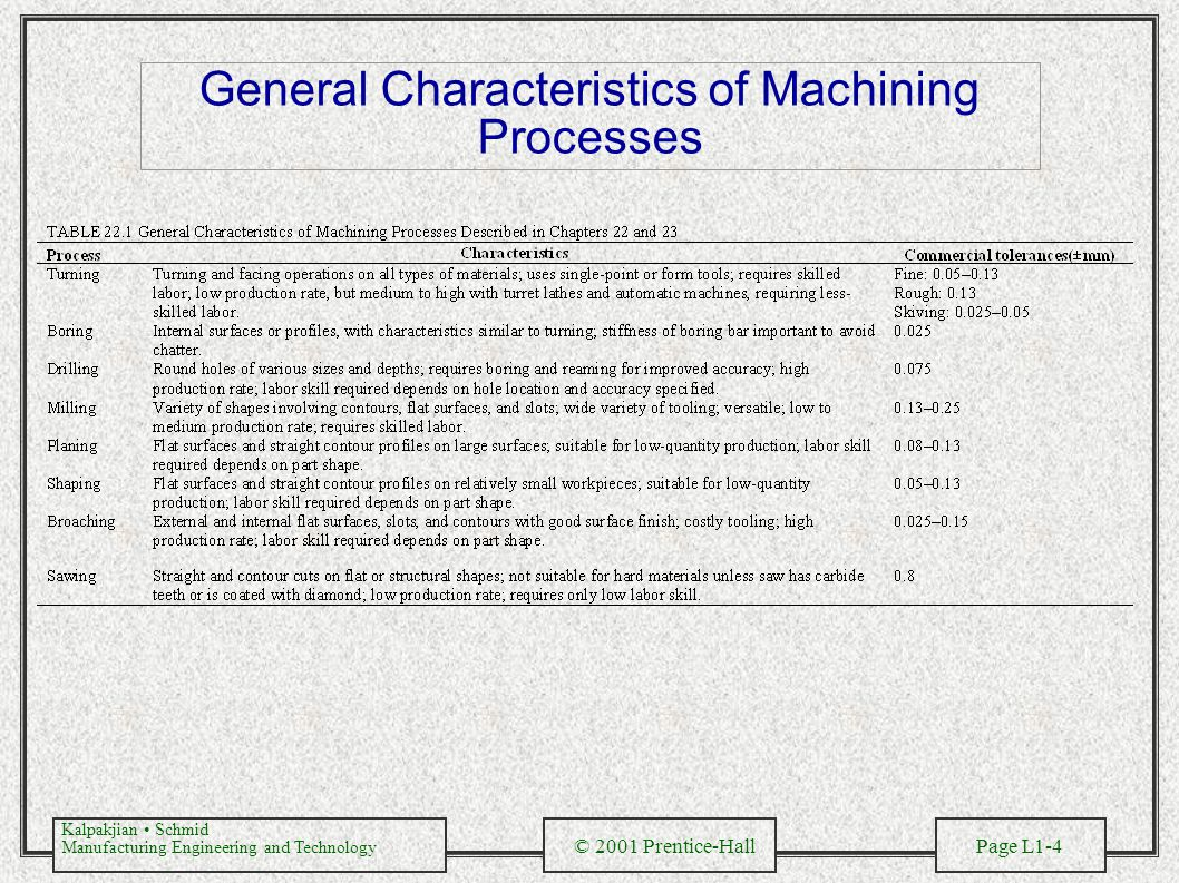 General Characteristics of Machining Processes