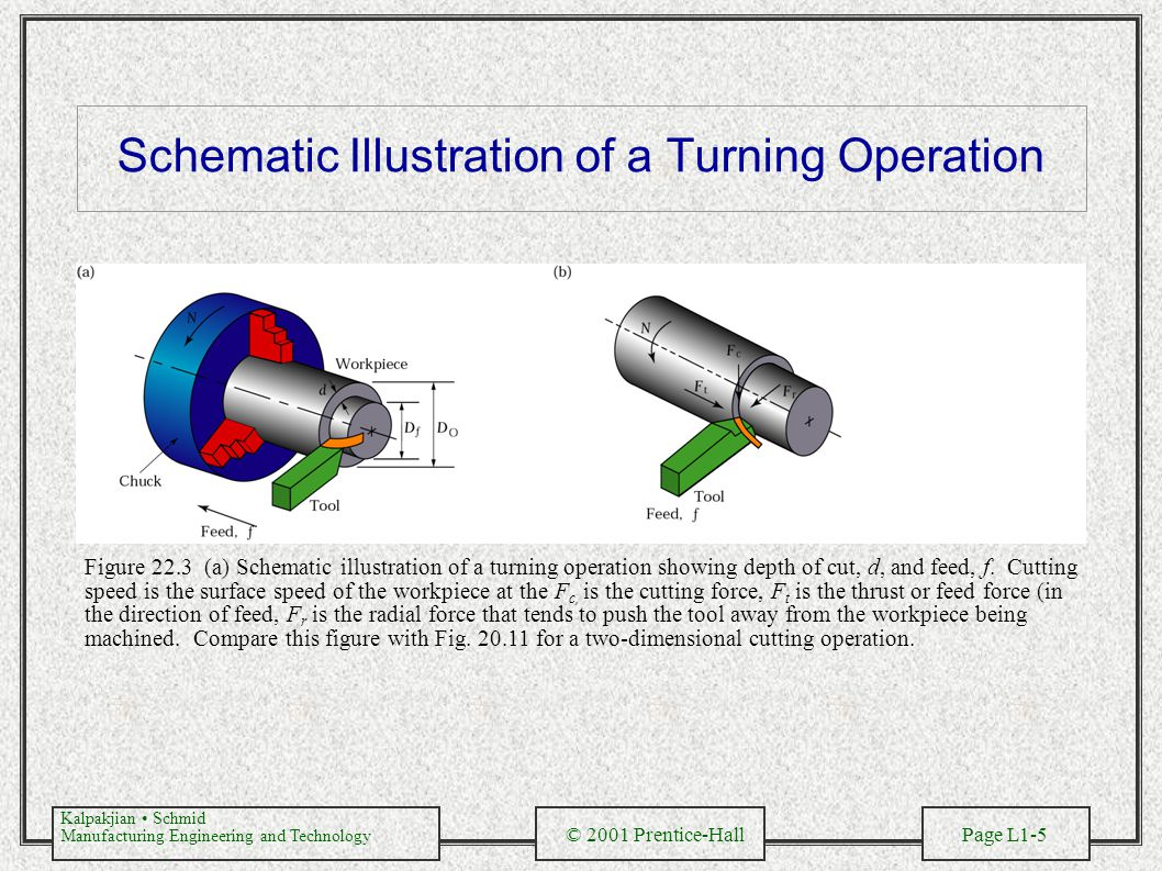 Schematic Illustration of a Turning Operation
