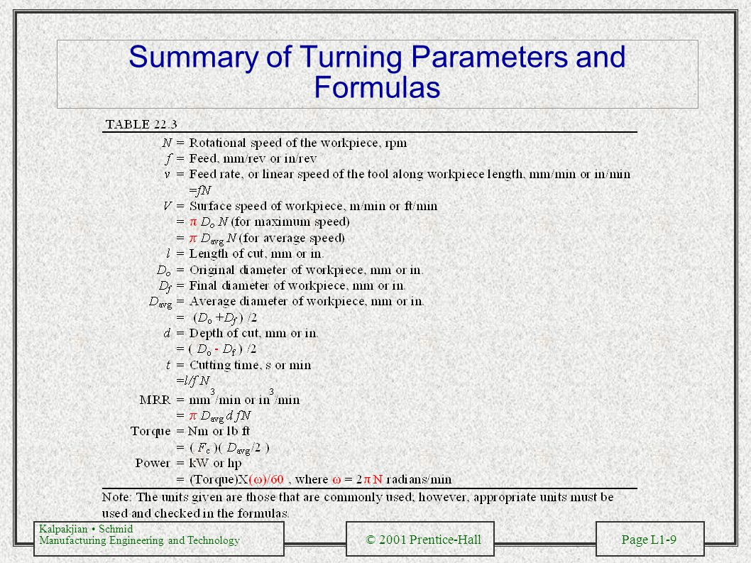 Summary of Turning Parameters and Formulas
