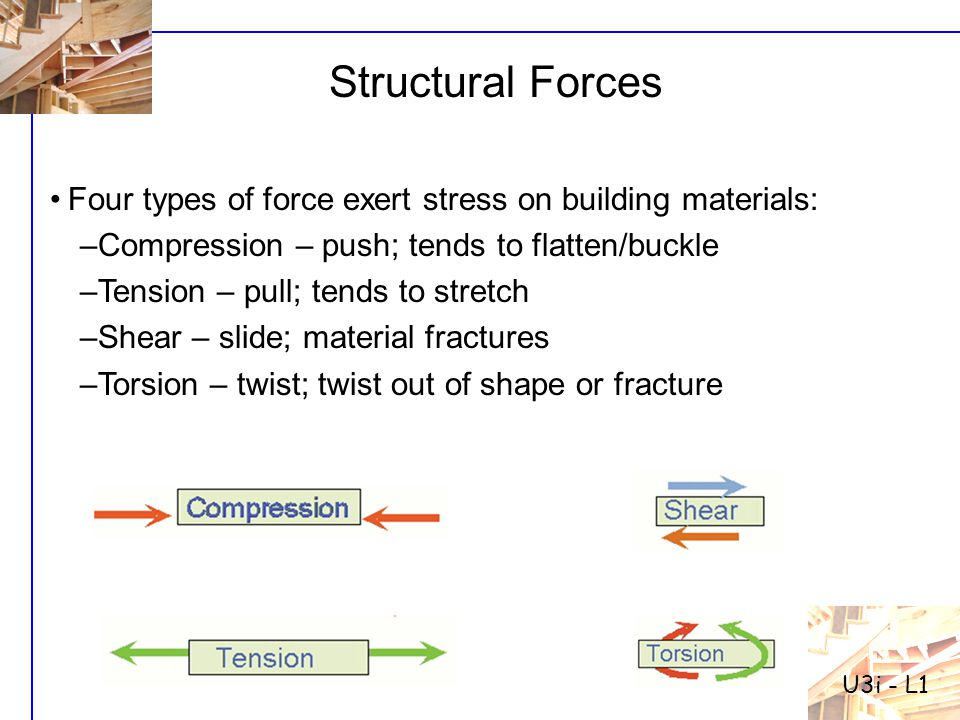 U3i - L1 Structural Forces. Four types of force exert stress on building materials: Compression – push; tends to flatten/buckle.