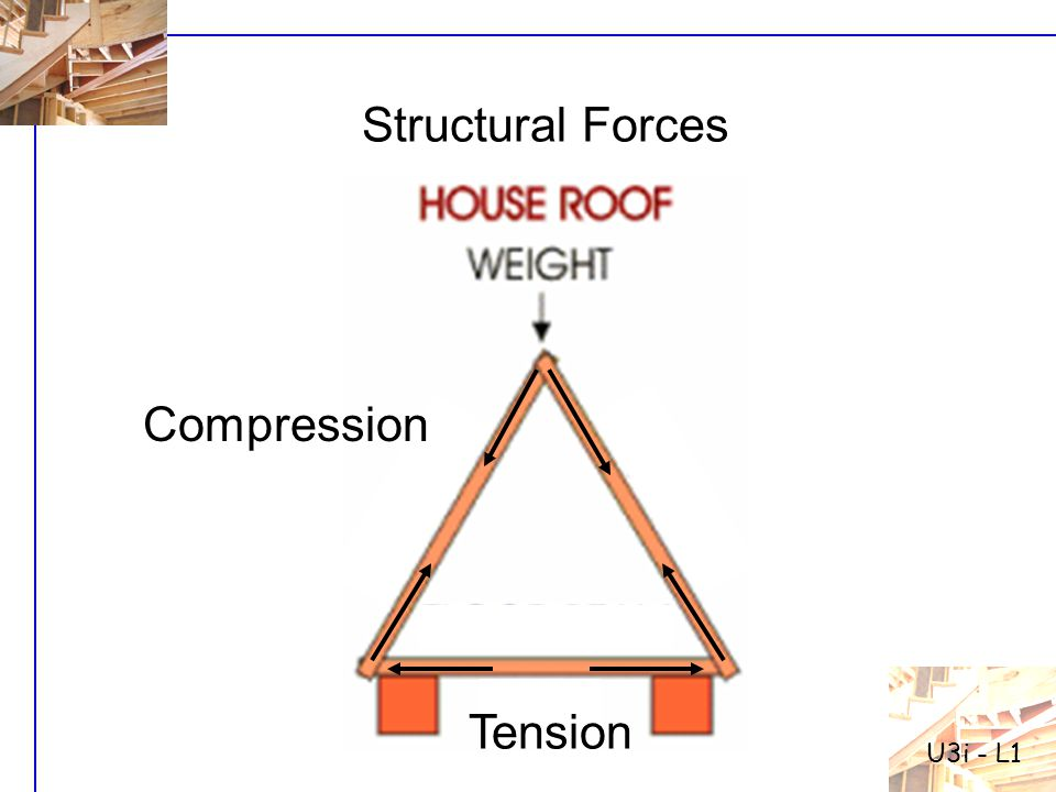U3i - L1 Structural Forces Compression Tension