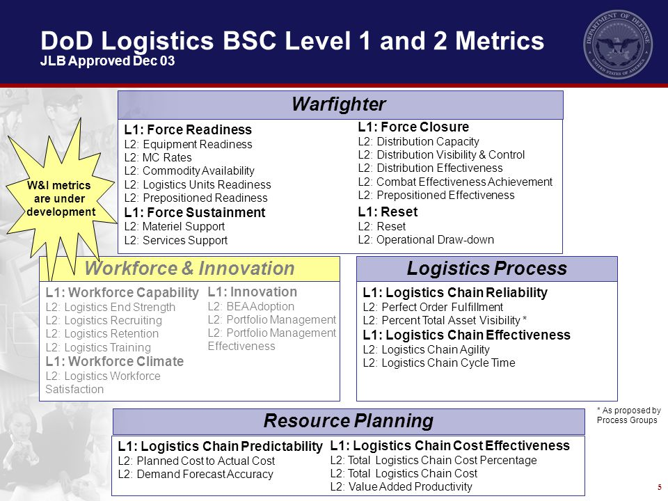 DoD Logistics BSC Level 1 and 2 Metrics JLB Approved Dec 03